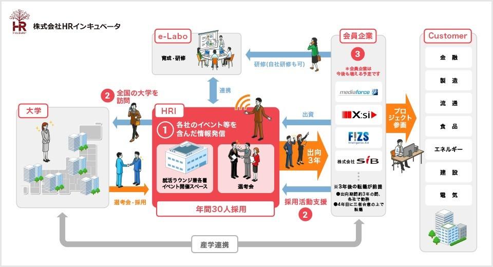 HRI事業戦略の図